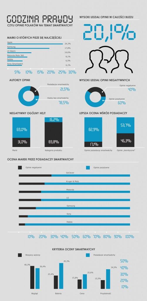 Infografika-brand24